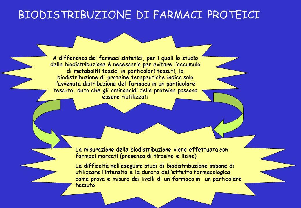 A differenza dei farmaci sintetici, per i quali lo studio della biodistribuzione è necessario per evitare laccumulo di metaboliti tossici in particola