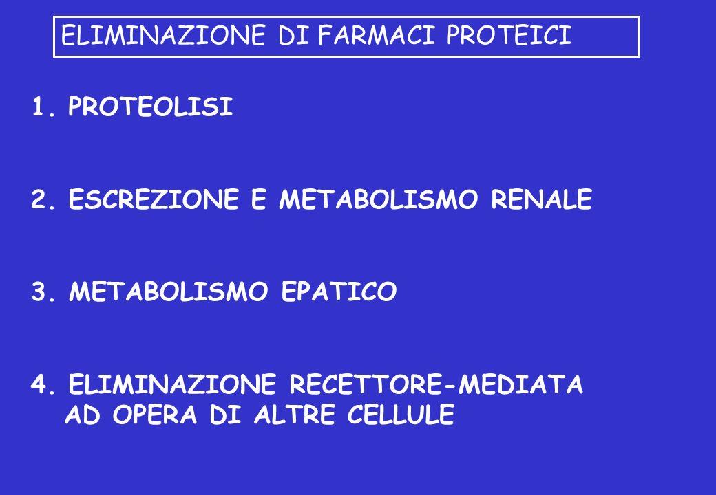 ELIMINAZIONE DI FARMACI PROTEICI 1. PROTEOLISI 2. ESCREZIONE E METABOLISMO RENALE 3. METABOLISMO EPATICO 4. ELIMINAZIONE RECETTORE-MEDIATA AD OPERA DI