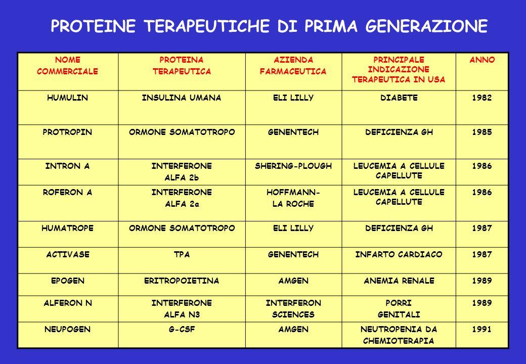 NOME COMMERCIALE PROTEINA TERAPEUTICA AZIENDA FARMACEUTICA PRINCIPALE INDICAZIONE TERAPEUTICA IN USA ANNO LEUKINEGM-CSFIMMUNEXTRAPIANTO MIDOLLO AUTOLOGO 1991 PROLEUKINIL-2CHIRONCARCINOMA RENALE 1992 RECOMBINATEFATTORE ANTIEMOFILIA GENETIC INSTITUTE EMOFILIA A1992 KOGENATEFATTORE VIIIMILESEMOFILIA A1993 BETASERONINTERFERONE BETA 1-B CHIRONSCLEROSI MULTIPLA1993 PULMOZYMEDNasiGENENTECHFIBROSI CISTICA1993 NUTROPINGHGENENTECHDEFICIENZA CRESCITA DA INSUFFICIENZA RENALE 1994 CEREZYMEGLUCOCEREBROSIDASIGENZYMEMALATTIA DI GAUCHER1994 GONAL-FFSHSERONOINFERTILITA1996 PROTEINE TERAPEUTICHE DI PRIMA GENERAZIONE