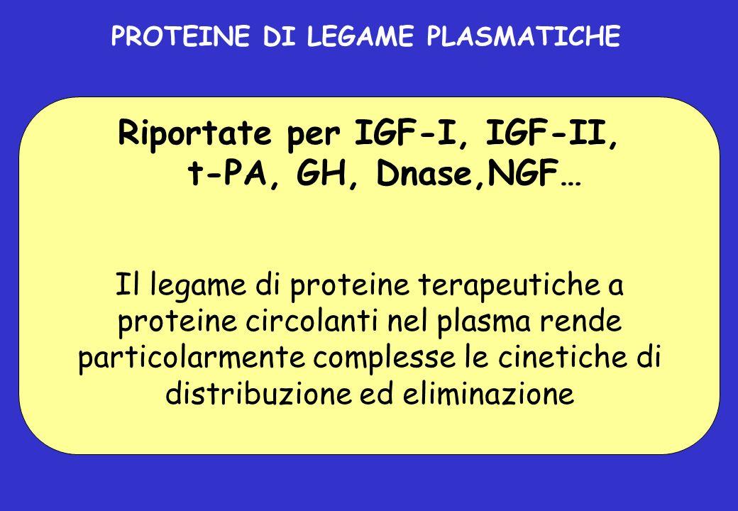 PROTEINE DI LEGAME PLASMATICHE Riportate per IGF-I, IGF-II, t-PA, GH, Dnase,NGF… Il legame di proteine terapeutiche a proteine circolanti nel plasma r