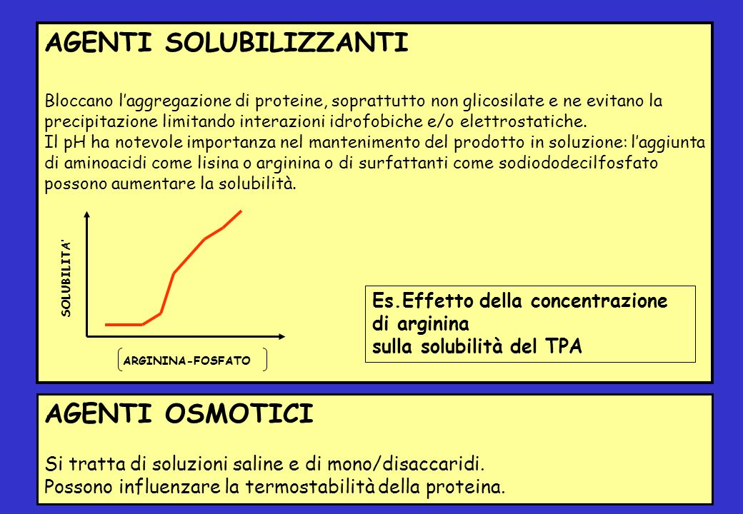 AGENTI OSMOTICI Si tratta di soluzioni saline e di mono/disaccaridi. Possono influenzare la termostabilità della proteina. AGENTI SOLUBILIZZANTI Blocc
