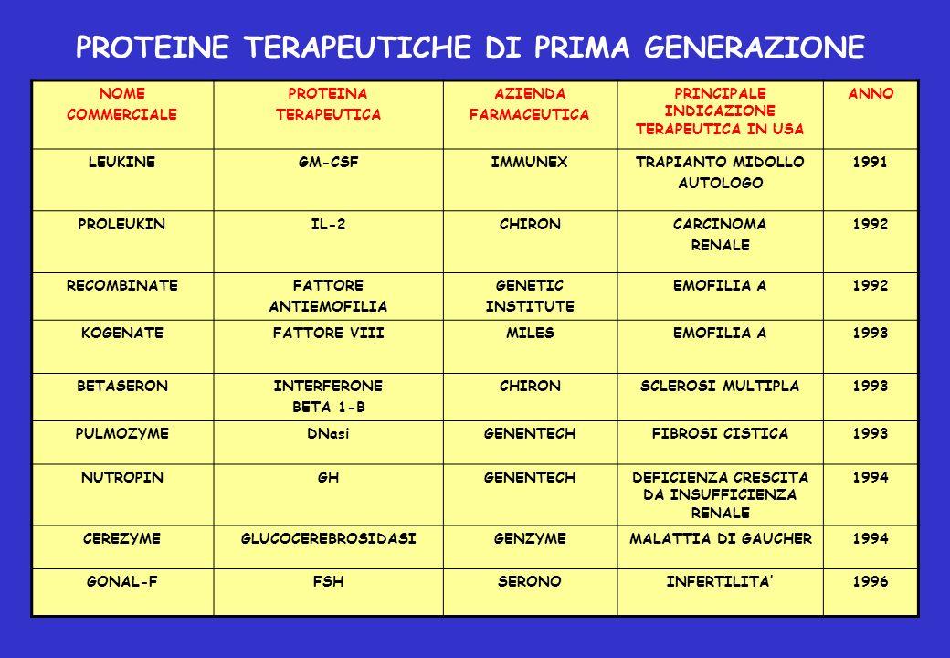 2000EMOFILIA AGENETICS INSTITUTE FATTORE VIIIREFACTO 1999EMOFILIA A e BNOVO NORDISK FATTORE VIIaNOVOSEVEN 1997EPATITE CAMGENINTERFERONE ALFACON-1 INFERGEN 1997EMOFILIA BGENETICS INSTITUTE FATTORE IXBENEFIX 1996SCLEROSI MULTIPLA BIOGENINTERFERONE BETA 1a AVONEX 2000OSTEOPETROSIINTERMUNEINTERFERONE GAMMA 1b ACTIMMUNE ANNOPRINCIPALE INDICAZIONE TERAPEUTICA IN USA AZIENDA FARMACEUTICA PROTEINA TERAPEUTICA NOME COMMERCIALE PROTEINE TERAPEUTICHE DI PRIMA GENERAZIONE