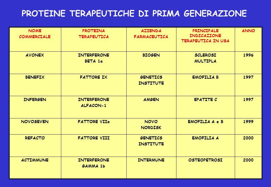 2000EMOFILIA AGENETICS INSTITUTE FATTORE VIIIREFACTO 1999EMOFILIA A e BNOVO NORDISK FATTORE VIIaNOVOSEVEN 1997EPATITE CAMGENINTERFERONE ALFACON-1 INFE