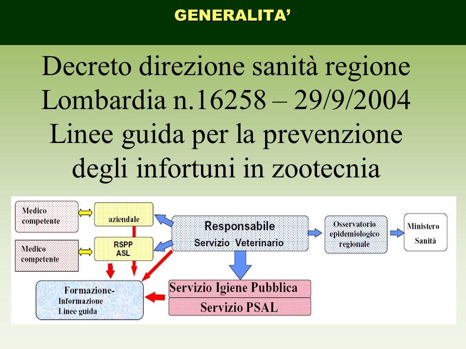 Decreto direzione sanità regione Lombardia n.16258 – 29/9/2004 Linee guida per la prevenzione degli infortuni in zootecnia GENERALITA