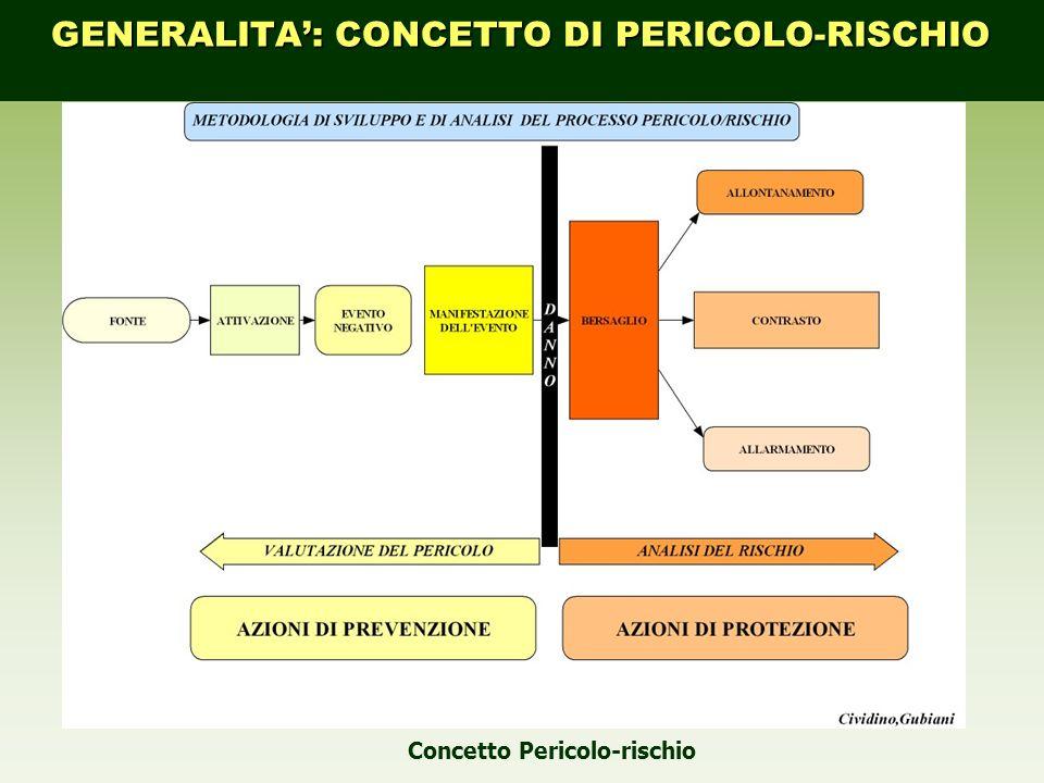 Concetto Pericolo-rischio GENERALITA: CONCETTO DI PERICOLO-RISCHIO