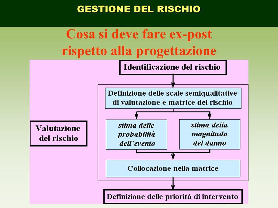Cosa si deve fare ex-post rispetto alla progettazione GESTIONE DEL RISCHIO
