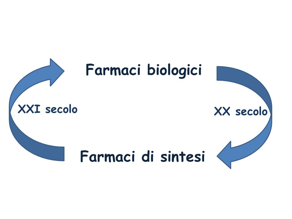 Il numero di farmaci biotecnologici attualmente in commercio supera i 250.