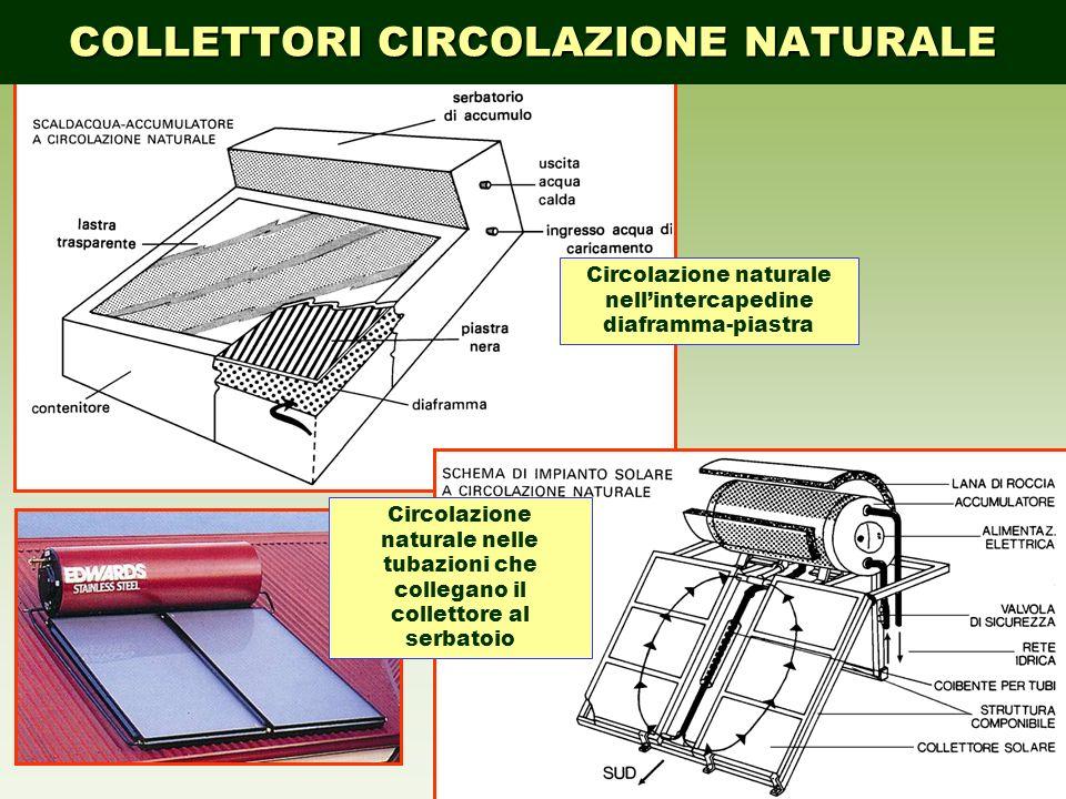 15 Circolazione naturale nellintercapedine diaframma-piastra Circolazione naturale nelle tubazioni che collegano il collettore al serbatoio COLLETTORI
