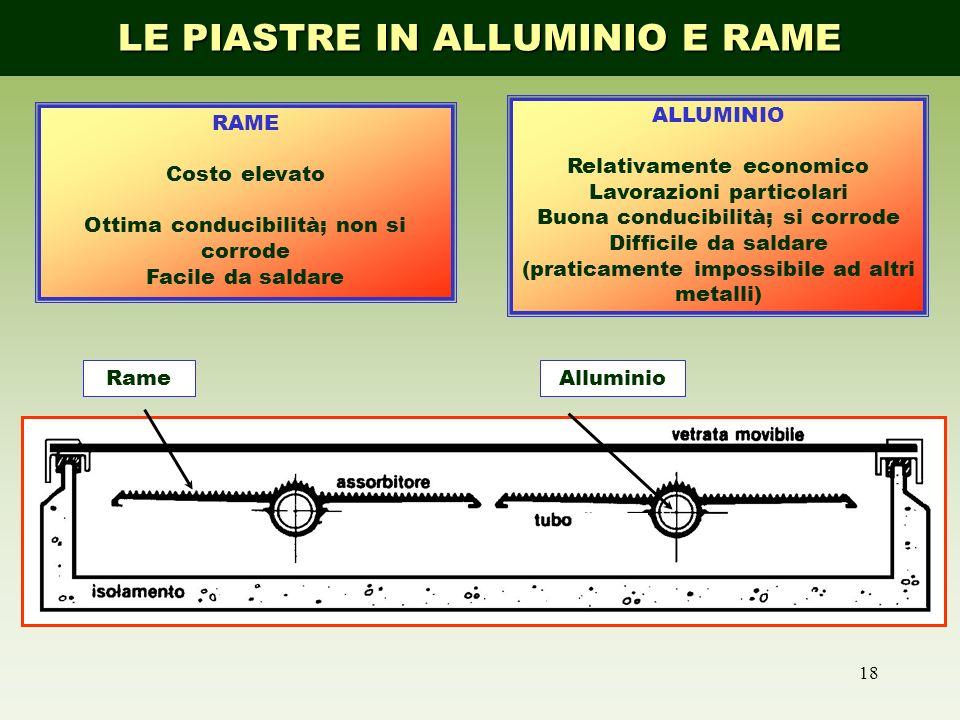 AlluminioRame 18 ALLUMINIO Relativamente economico Lavorazioni particolari Buona conducibilità; si corrode Difficile da saldare (praticamente impossib
