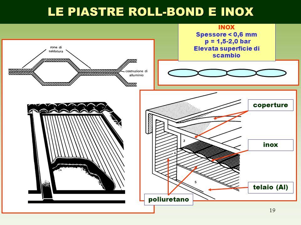19 coperture inox poliuretano telaio (Al) INOX Spessore < 0,6 mm p = 1,5 2,0 bar Elevata superficie di scambio LE PIASTRE ROLL-BOND E INOX