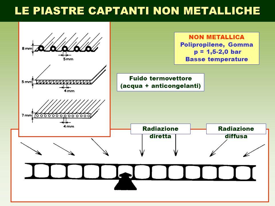 20 Radiazione diffusa Radiazione diretta NON METALLICA Polipropilene, Gomma p = 1,5 2,0 bar Basse temperature Fuido termovettore (acqua + anticongelan