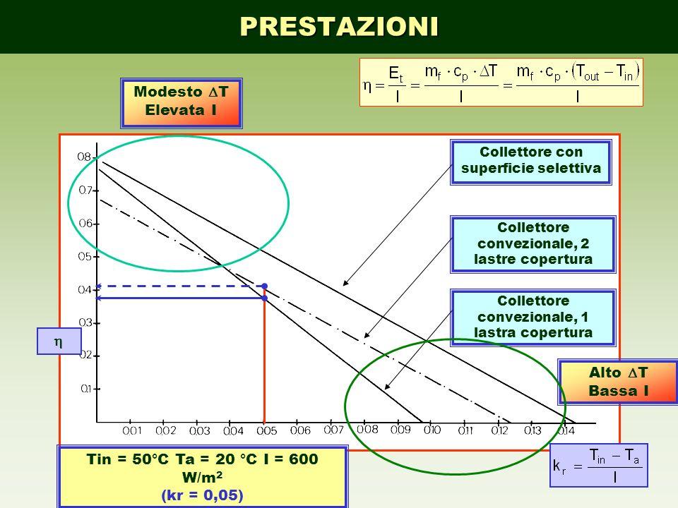 24 Tin = 50°C Ta = 20 °C I = 600 W/m 2 (kr = 0,05) Collettore convezionale, 1 lastra copertura Collettore convezionale, 2 lastre copertura Collettore