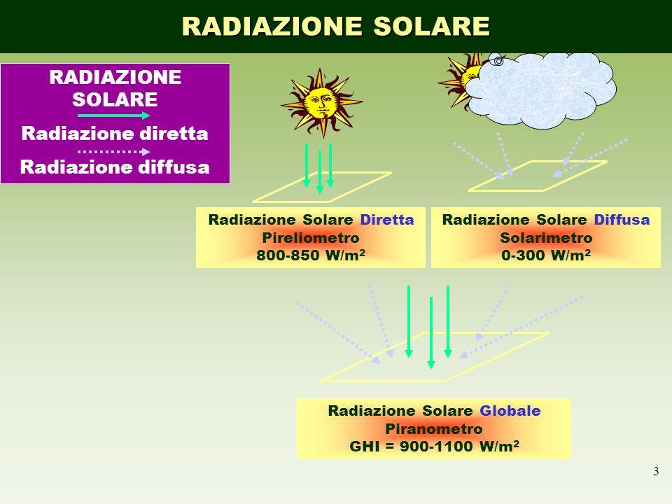 3 RADIAZIONE SOLARE Radiazione diretta Radiazione diffusa Radiazione Solare Globale Piranometro GHI = 900-1100 W/m 2 Radiazione Solare Diretta Pirelio