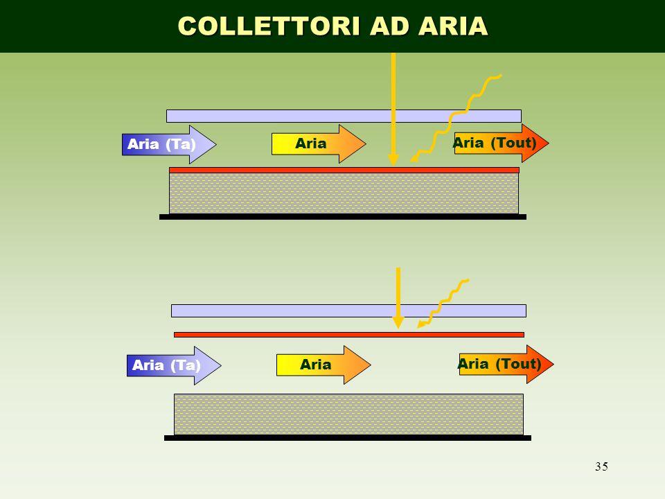 35 Aria (Ta) Aria Aria (Tout) Aria (Ta) Aria Aria (Tout) COLLETTORI AD ARIA