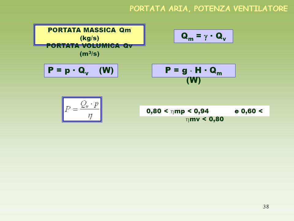 38 PORTATA ARIA, POTENZA VENTILATORE Q m = · Q v PORTATA MASSICA Qm (kg/s) PORTATA VOLUMICA Qv (m 3 /s) P = p · Q v (W)P = g H · Q m (W) 0,80 < mp < 0