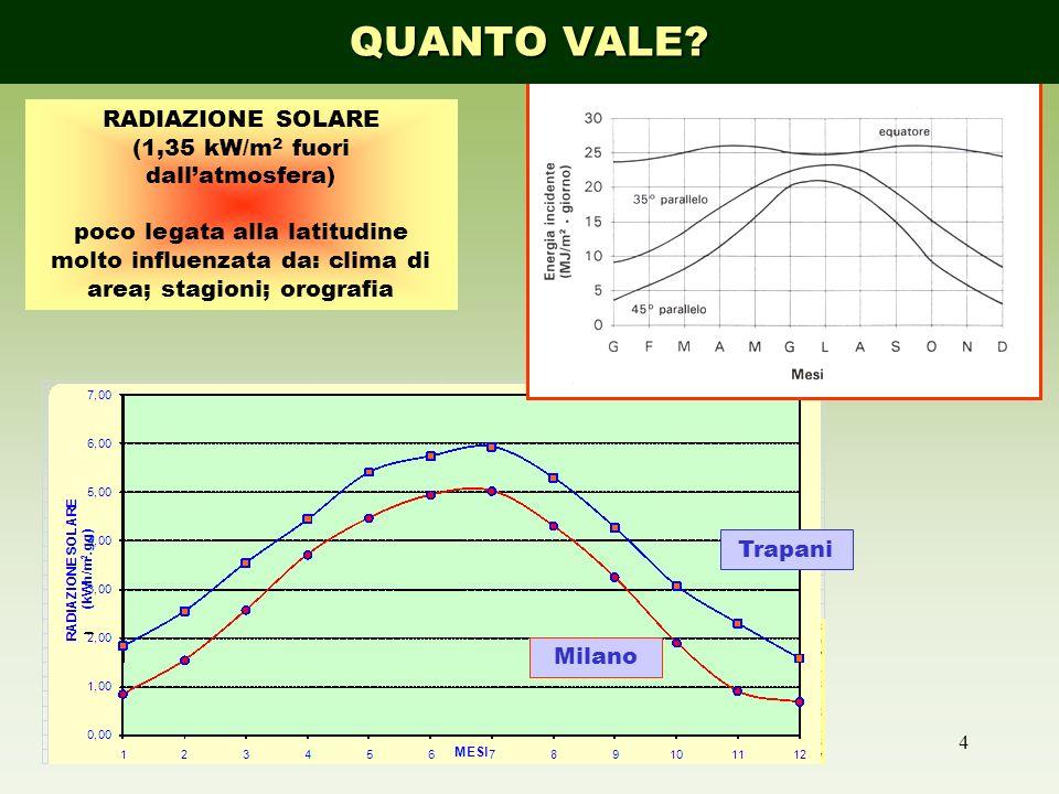 4 VARIAZIONI della RADIAZIONE Milano Trapani QUANTO VALE? RADIAZIONE SOLARE (1,35 kW/m 2 fuori dallatmosfera) poco legata alla latitudine molto influe