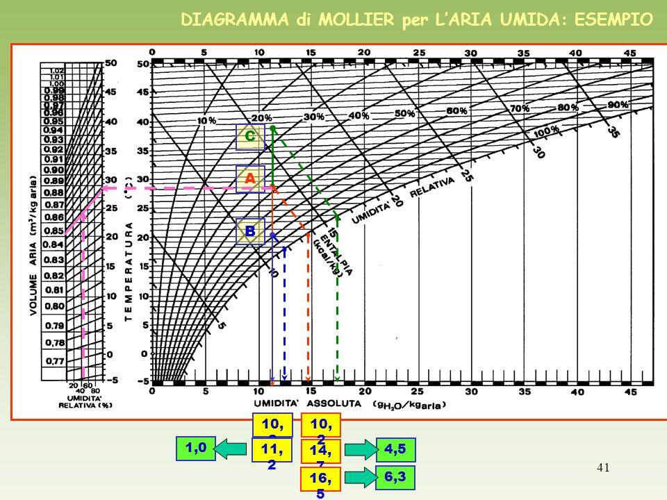 41 DIAGRAMMA di MOLLIER per LARIA UMIDA: ESEMPIO A B 10, 2 11, 2 14, 7 10, 2 1,0 4,5 C 16, 5 6,3