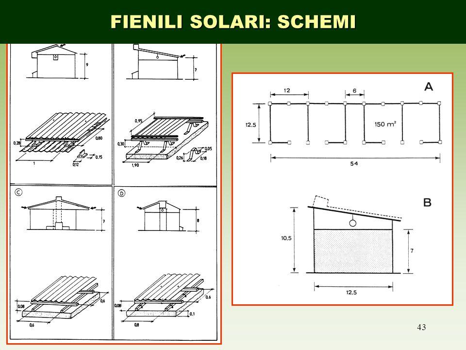43 FIENILI SOLARI: SCHEMI