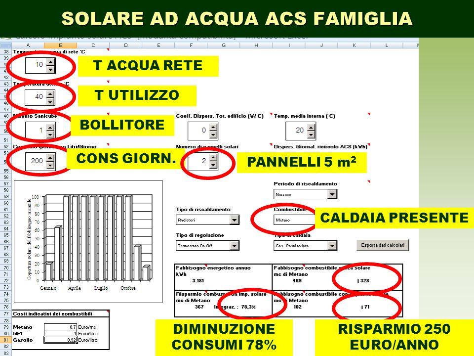 SOLARE AD ACQUA ACS FAMIGLIA T ACQUA RETE T UTILIZZO BOLLITORE CONS GIORN. PANNELLI 5 m 2 CALDAIA PRESENTE DIMINUZIONE CONSUMI 78% RISPARMIO 250 EURO/