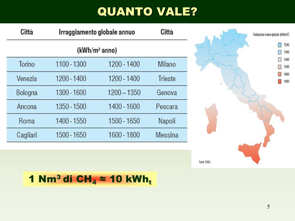 5 RADIAZIONE SOLARE 1 Nm 3 di CH 4 10 kWh t QUANTO VALE?