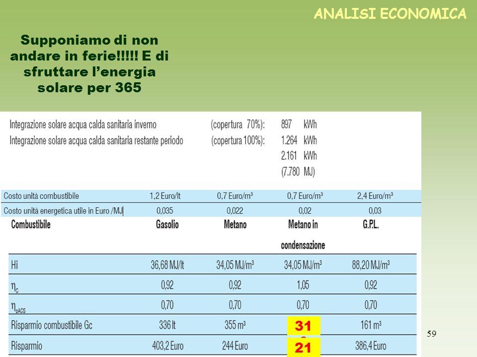 59 ANALISI ECONOMICA Supponiamo di non andare in ferie!!!!! E di sfruttare lenergia solare per 365 31 0 21 8