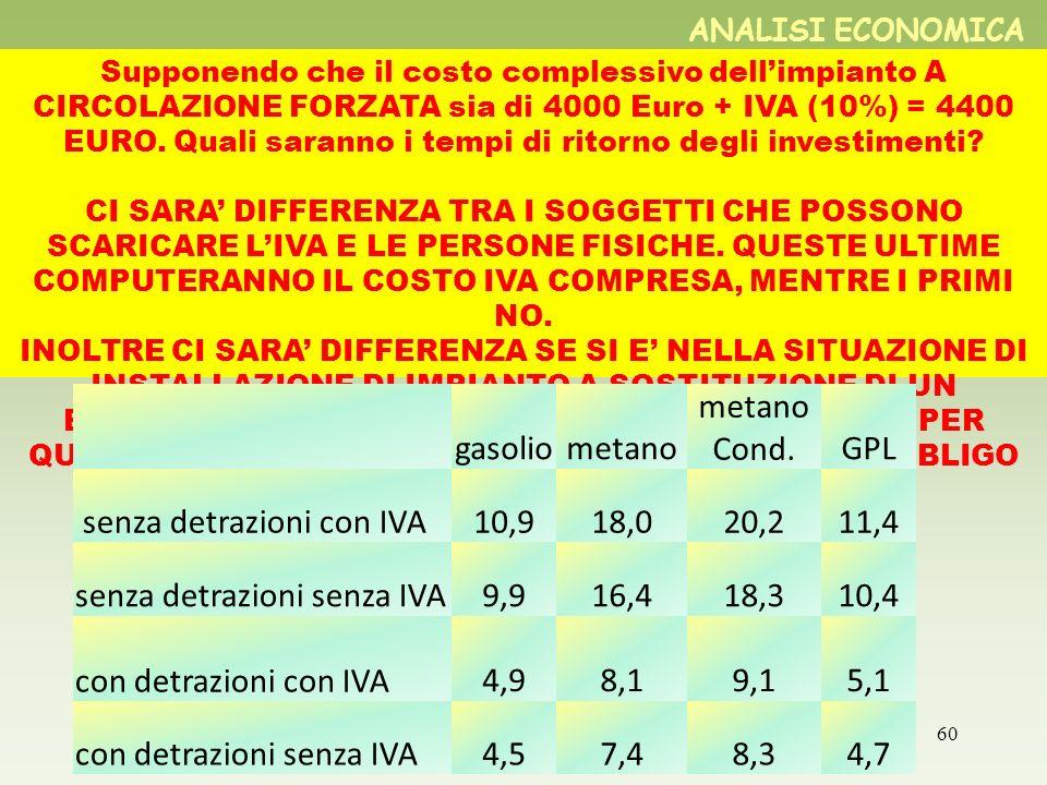 60 Supponendo che il costo complessivo dellimpianto A CIRCOLAZIONE FORZATA sia di 4000 Euro + IVA (10%) = 4400 EURO. Quali saranno i tempi di ritorno