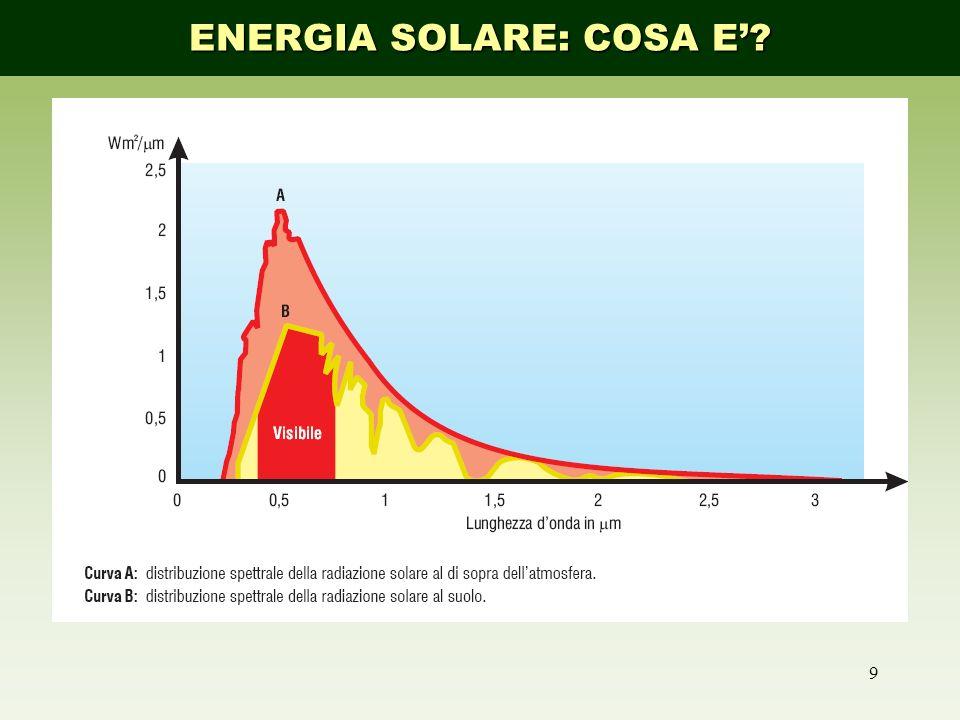 9 ENERGIA SOLARE: COSA E?