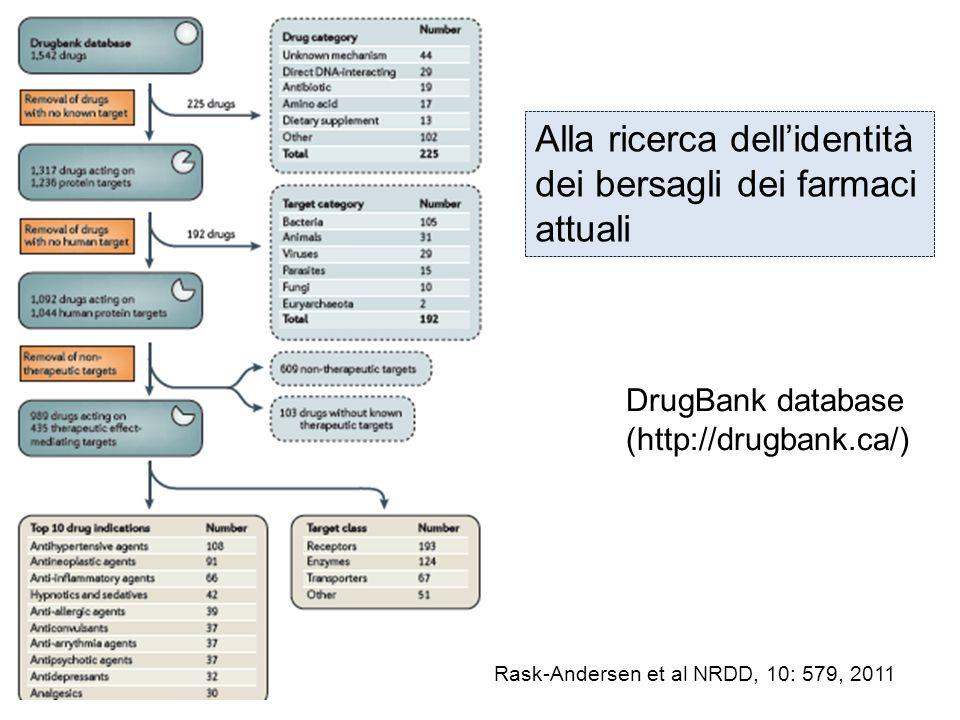 Rask-Andersen et al NRDD, 10: 579, 2011 Alla ricerca dellidentità dei bersagli dei farmaci attuali DrugBank database (http://drugbank.ca/)