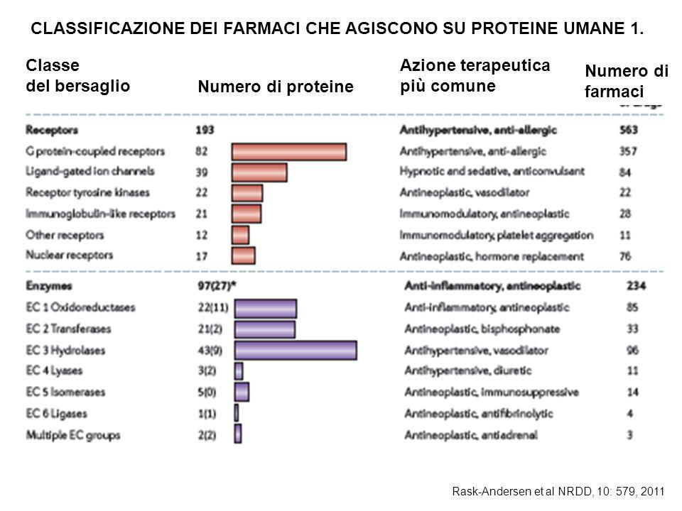 Classe del bersaglio Numero di proteine Azione terapeutica più comune Numero di farmaci Rask-Andersen et al NRDD, 10: 579, 2011 CLASSIFICAZIONE DEI FARMACI CHE AGISCONO SU PROTEINE UMANE 1.