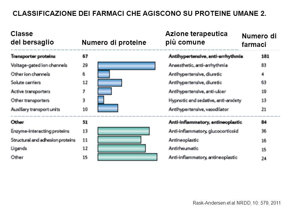 Classe del bersaglio Numero di proteine Azione terapeutica più comune Numero di farmaci Rask-Andersen et al NRDD, 10: 579, 2011 CLASSIFICAZIONE DEI FARMACI CHE AGISCONO SU PROTEINE UMANE 2.