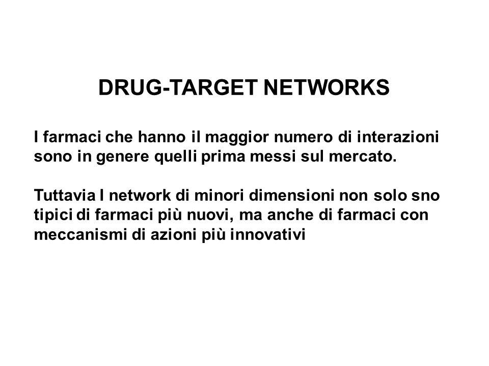 I farmaci che hanno il maggior numero di interazioni sono in genere quelli prima messi sul mercato.