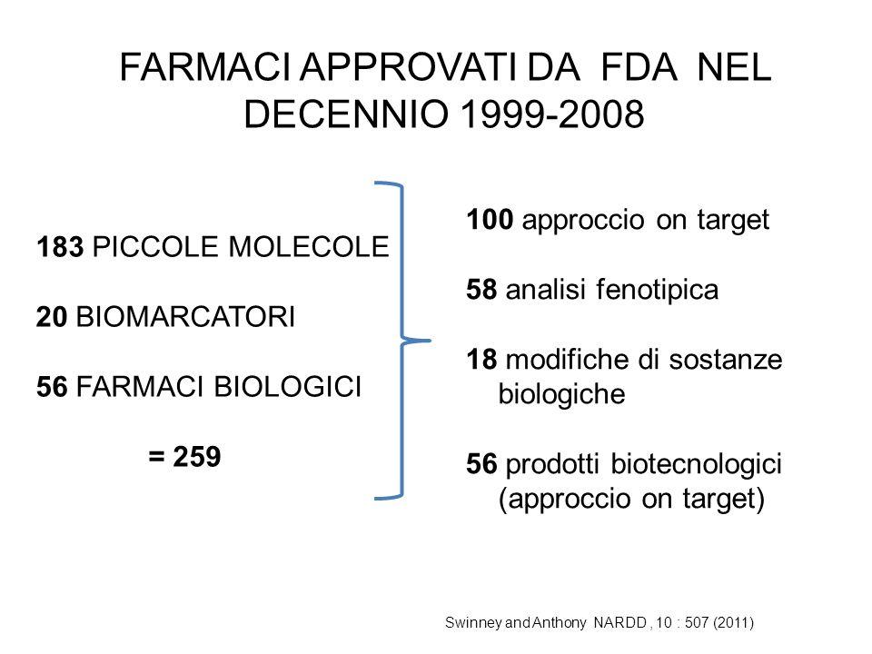 FARMACI APPROVATI DA FDA NEL DECENNIO 1999-2008 183 PICCOLE MOLECOLE 20 BIOMARCATORI 56 FARMACI BIOLOGICI = 259 100 approccio on target 58 analisi fenotipica 18 modifiche di sostanze biologiche 56 prodotti biotecnologici (approccio on target) Swinney and Anthony NARDD, 10 : 507 (2011)