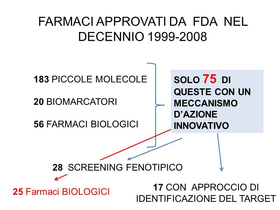 FARMACI APPROVATI DA FDA NEL DECENNIO 1999-2008 183 PICCOLE MOLECOLE 20 BIOMARCATORI 56 FARMACI BIOLOGICI SOLO 75 DI QUESTE CON UN MECCANISMO DAZIONE INNOVATIVO 17 CON APPROCCIO DI IDENTIFICAZIONE DEL TARGET 25 Farmaci BIOLOGICI 28 SCREENING FENOTIPICO