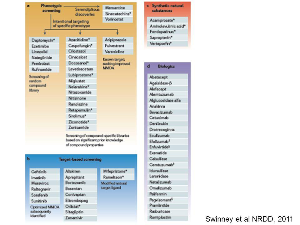 Swinney et al NRDD, 2011