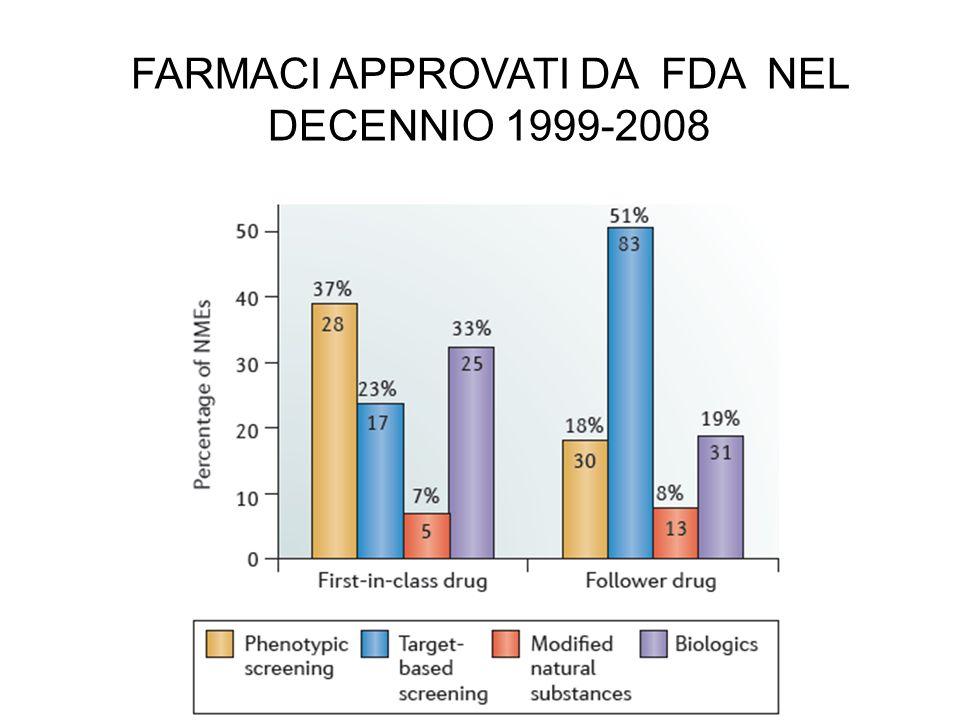 FARMACI APPROVATI DA FDA NEL DECENNIO 1999-2008