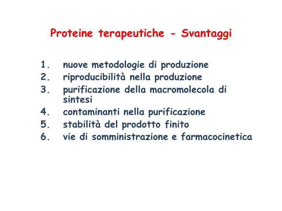Proteine terapeutiche - Svantaggi 1.nuove metodologie di produzione 2.riproducibilità nella produzione 3.purificazione della macromolecola di sintesi