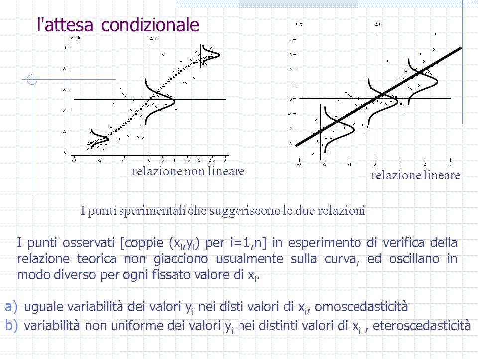 l'attesa condizionale I punti sperimentali che suggeriscono le due relazioni I punti osservati [coppie (x i,y i ) per i=1,n] in esperimento di verific