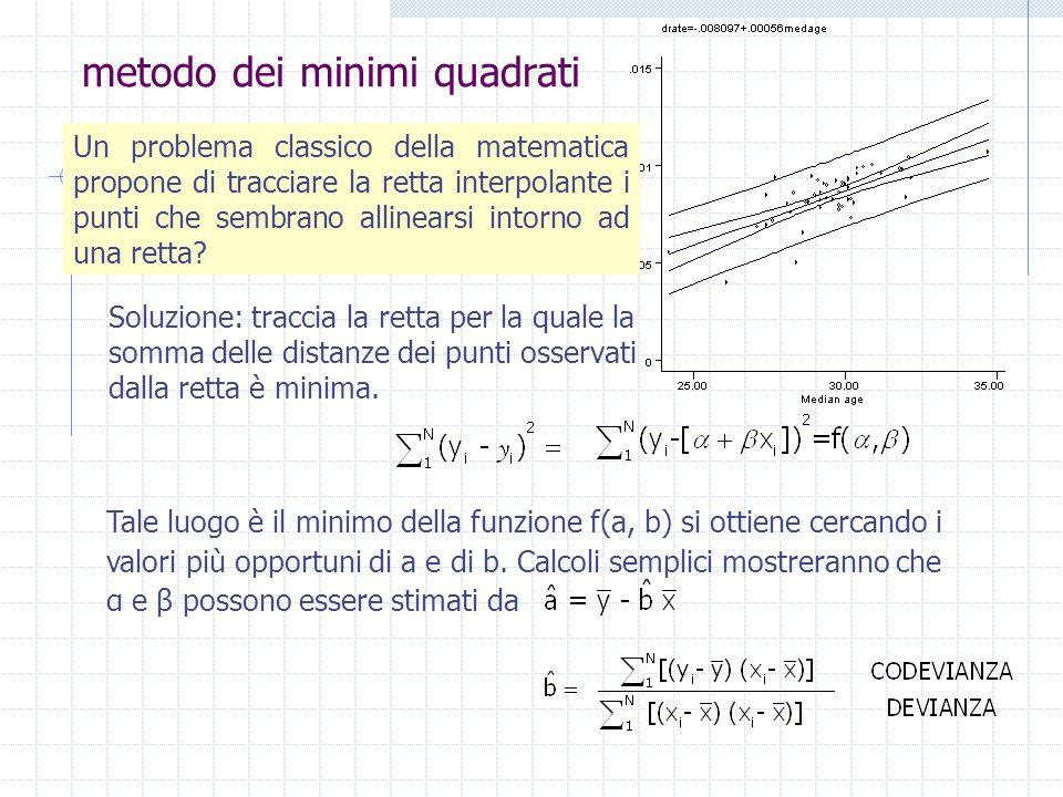 metodo dei minimi quadrati Soluzione: traccia la retta per la quale la somma delle distanze dei punti osservati dalla retta è minima. Tale luogo è il