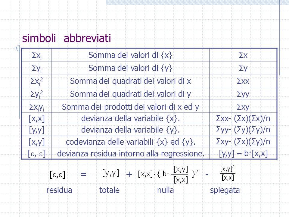 simboli abbreviati Σx i Somma dei valori di {x}Σx Σy i Somma dei valori di {y}Σy Σx i 2 Somma dei quadrati dei valori di xΣxx Σy i 2 Somma dei quadrat