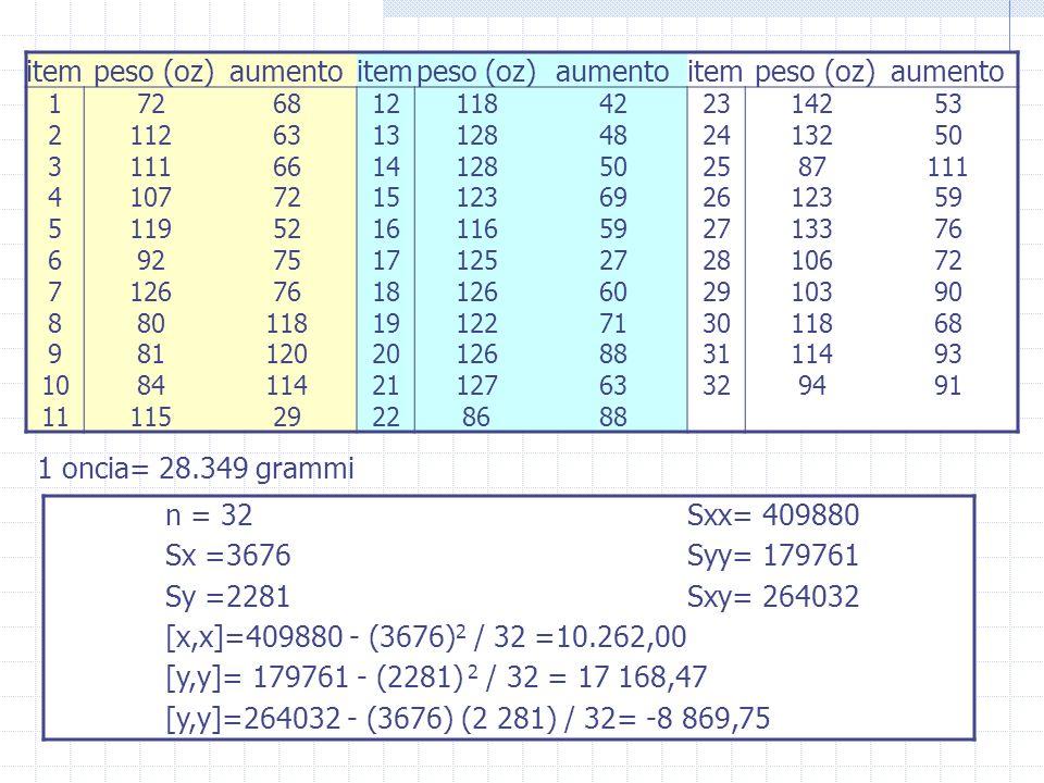 item peso (oz)aumentoitempeso (oz)aumentoitem peso (oz)aumento 1726812118422314253 21126313128482413250 31116614128502587111 41077215123692612359 5119