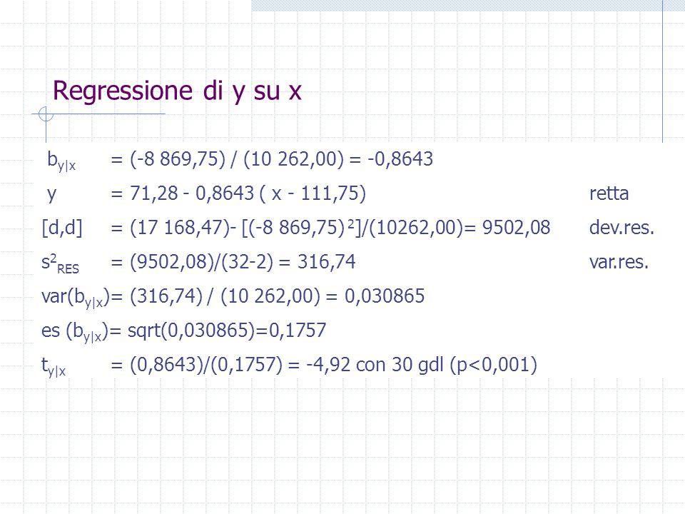 Regressione di y su x b y|x = (-8 869,75) / (10 262,00) = -0,8643 y = 71,28 - 0,8643 ( x - 111,75) retta [d,d] = (17 168,47)- [(-8 869,75) 2 ]/(10262,