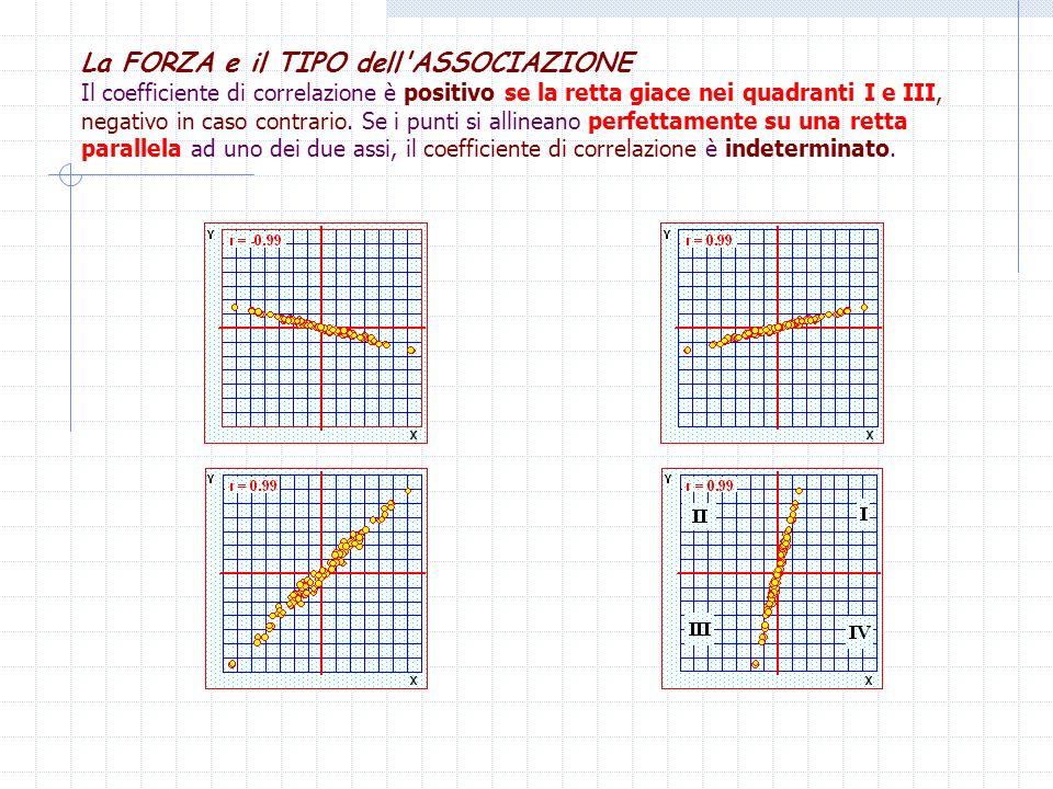 La FORZA e il TIPO dell'ASSOCIAZIONE Il coefficiente di correlazione è positivo se la retta giace nei quadranti I e III, negativo in caso contrario. S