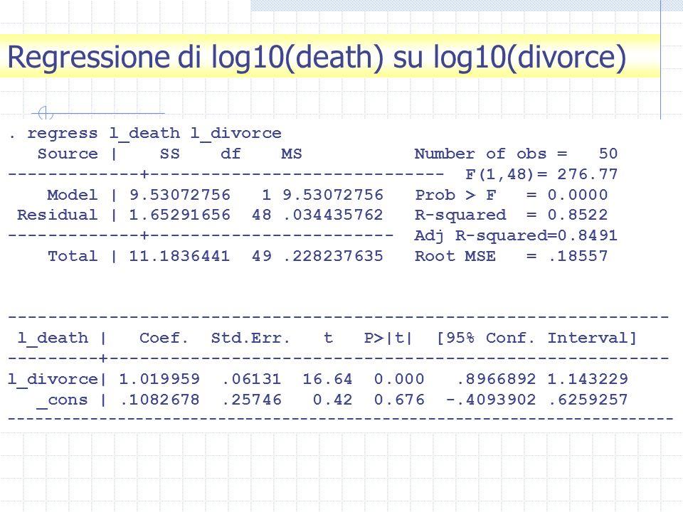 . regress l_death l_divorce Source | SS df MS Number of obs = 50 -------------+----------------------------- F(1,48)= 276.77 Model | 9.53072756 1 9.53
