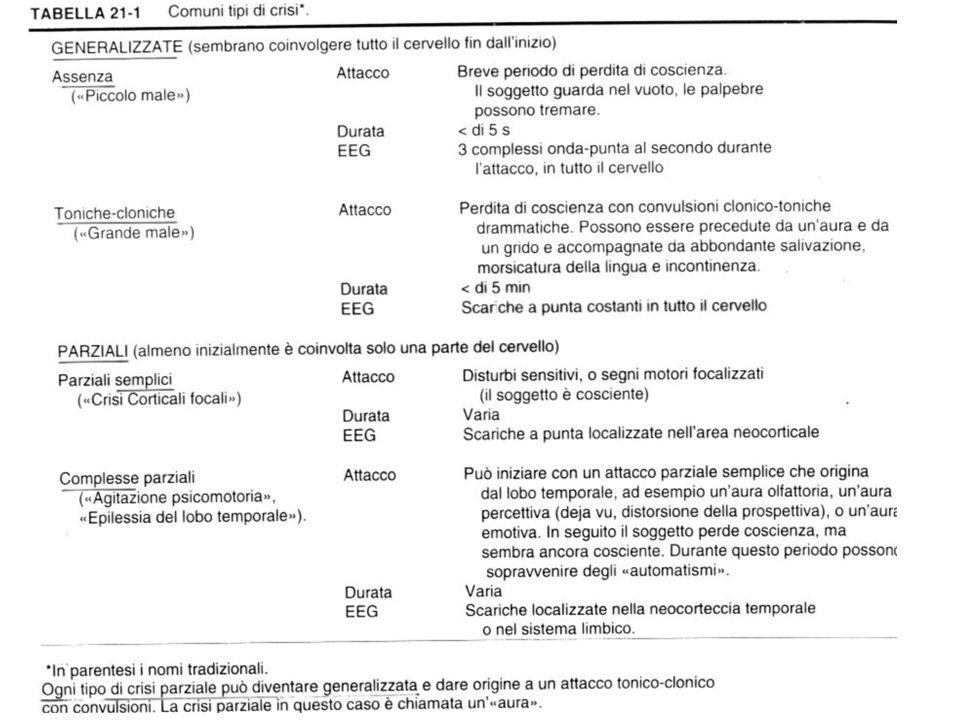 Fenitoina 1938 Usi terapeutici crisi parziali crisi tonico-cloniche generalizzate stato epilettico (i.v.) non è indicata per le assenze.
