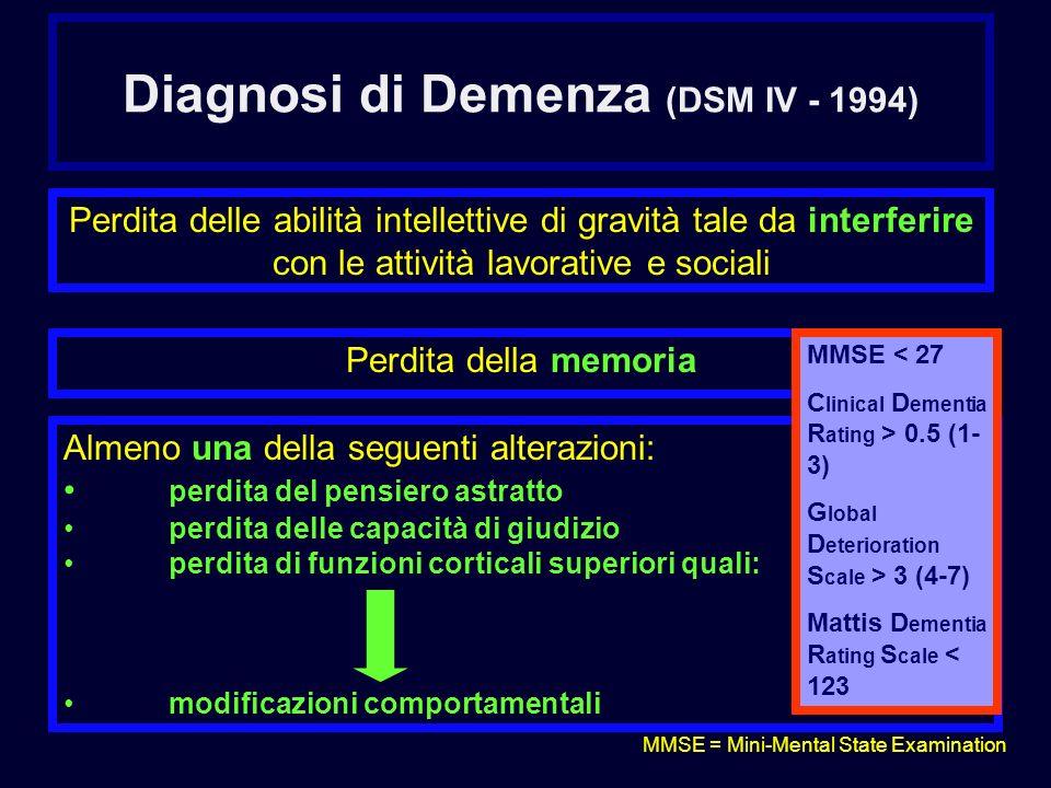 Diagnosi di Demenza (DSM IV - 1994) Perdita delle abilità intellettive di gravità tale da interferire con le attività lavorative e sociali Perdita del