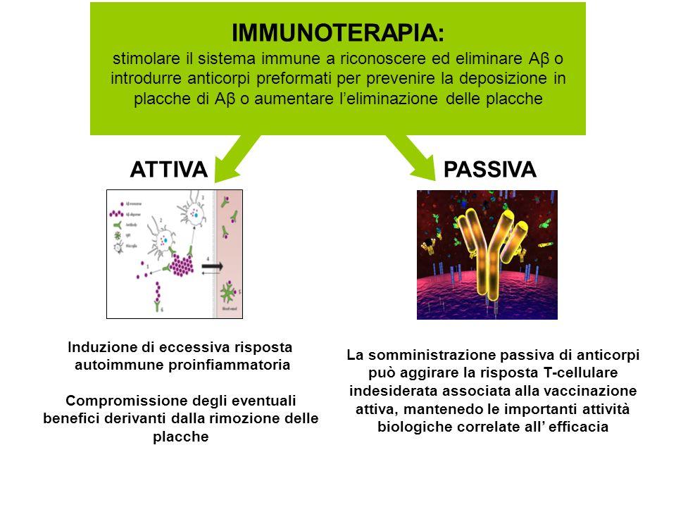 IMMUNOTERAPIA: stimolare il sistema immune a riconoscere ed eliminare Aβ o introdurre anticorpi preformati per prevenire la deposizione in placche di