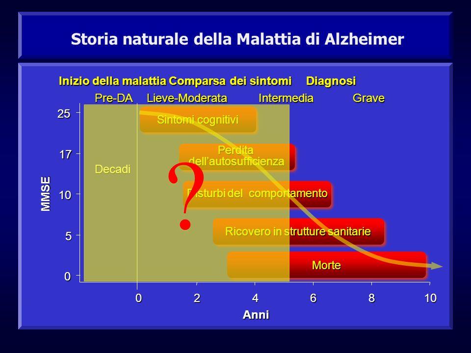 Storia naturale della Malattia di Alzheimer 0 5 10 17 25 0246810 Anni Sintomi cognitivi PerditadellautosufficienzaPerditadellautosufficienza Disturbi