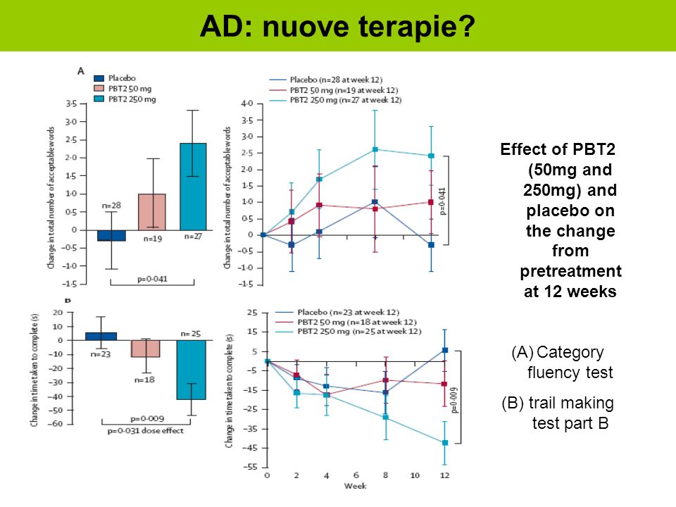 AD: nuove terapie? Effect of PBT2 (50mg and 250mg) and placebo on the change from pretreatment at 12 weeks (A)Category fluency test (B) trail making t