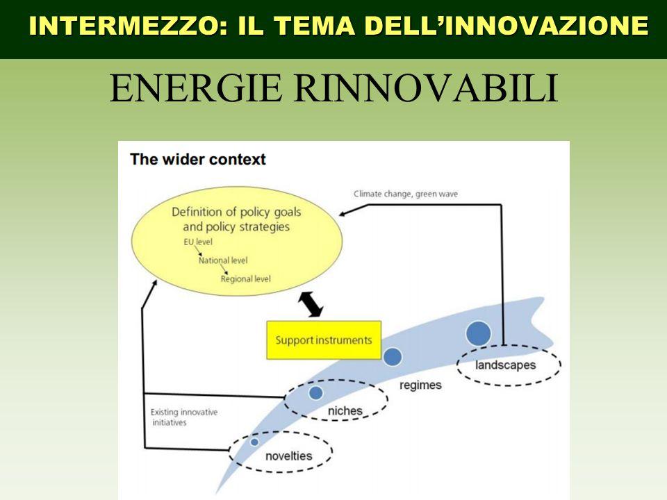 INTERMEZZO: IL TEMA DELLINNOVAZIONE ENERGIE RINNOVABILI