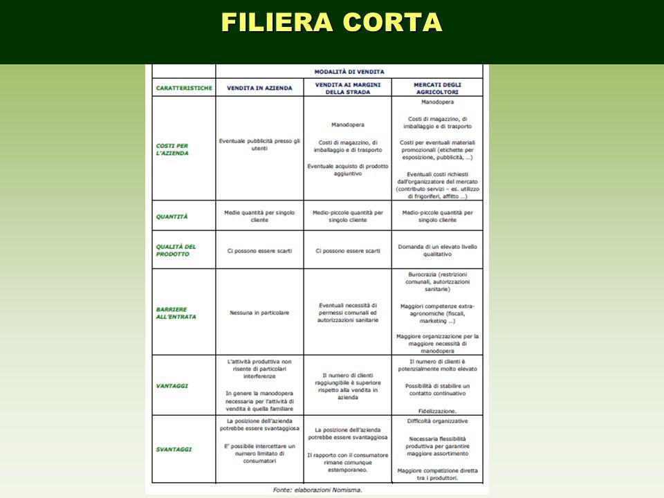 FILIERA CORTA